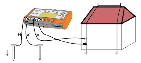 pomiar rezystancji uziemienia - metoda 3-przewodowa z wykorzystaniem cęgów pomiarowych